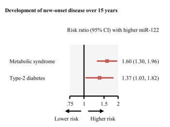Circulating miR-122 as a biomarker to predict risk of metabolic diseases
